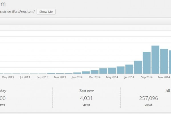 60,000+ Blog Visitors per month.